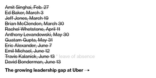 Từng tuyên bố chung thủy với Uber nhưng cựu CEO Travis Kalanick lại đang rao bán 29% cổ phần cho Softbank - Ảnh 1.