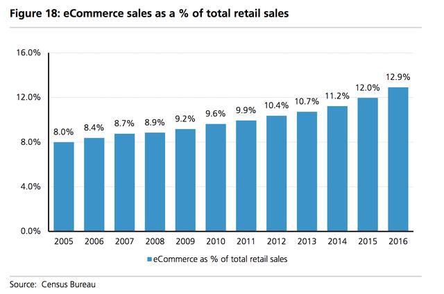 Kỷ lục: Gần 8.000 cửa hàng bán lẻ ở Mỹ phải đóng cửa trong năm 2017 - Ảnh 2.