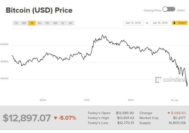 Bitcoin lại vừa cắm đầu lao dốc, xuống dưới 13.000 USD - Ảnh 1.