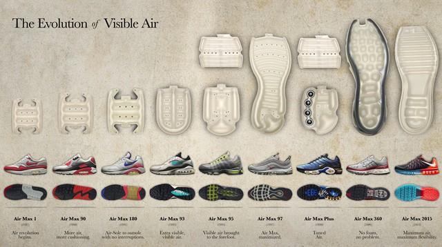 Người hâm mộ Nike đứng ngồi không yên với 7 mẫu sneakers sắp ra mắt vào Air Max Day 2018 - Ảnh 1.
