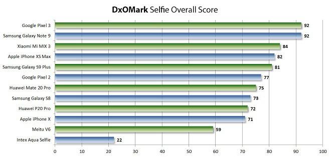 DxOMark: Galaxy Note9 bất ngờ đứng đầu danh sách smartphone chụp ảnh selfie đẹp nhất hiện nay - Ảnh 2.