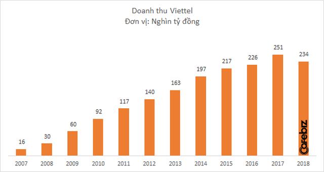 Chững lại sau 1 thập kỷ tăng liên tục, Tập đoàn Viettel đứng trước áp lực chuyển đổi và bài toán tăng trưởng trong thời kỳ mới - Ảnh 1.