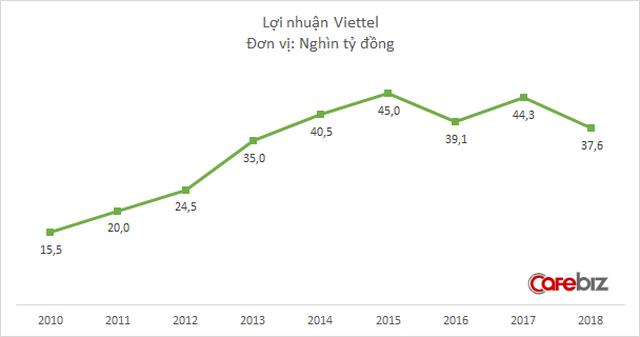 Chững lại sau 1 thập kỷ tăng liên tục, Tập đoàn Viettel đứng trước áp lực chuyển đổi và bài toán tăng trưởng trong thời kỳ mới - Ảnh 2.