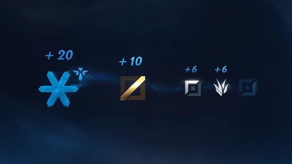 LMHT: Hệ thống Xếp Hạng theo vị trí của Riot đang chia rẽ cộng đồng người chơi như thế nào - Ảnh 2.