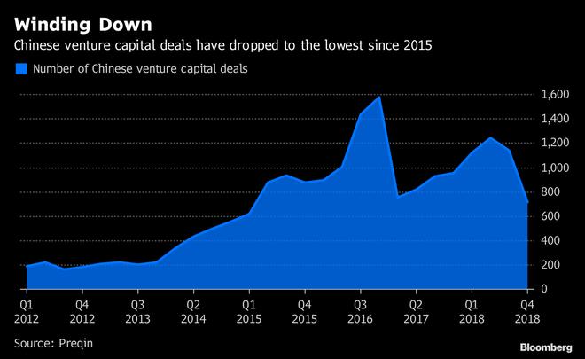 Không còn tăng trưởng bùng nổ, Trung Quốc đang mất đi một thế hệ người làm công nghệ - Ảnh 5.