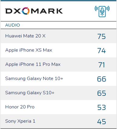 DxOMark bổ sung thêm chấm điểm âm thanh, phát hiện ra iPhone 11 Pro Max còn kém cả iPhone XS Max - Ảnh 1.