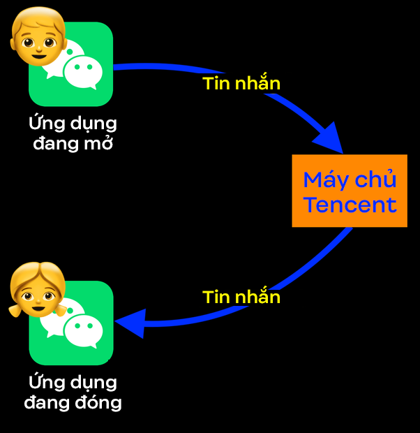 Vì sao iPhone có ít RAM hơn 90% máy Android mà vẫn chạy mượt mà hơn? Và tại sao điện thoại Trung Quốc cần cực kỳ nhiều RAM? - Ảnh 9.