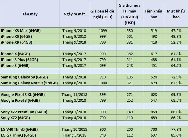 Đọ khả năng giữ giá của Apple, Samsung, Google, LG, Sony: Smartphone cao cấp nào bị mất giá nhiều nhất sau 1 năm? - Ảnh 1.