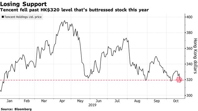 Nhà đầu tư mạnh tay bán tháo cổ phiếu Tencent, gần 100 tỷ USD vốn hoá bị thổi bay - Ảnh 2.