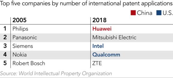 Huawei: nhiều bằng sáng chế nhất thế giới nhưng gần 80% có chất lượng kém - Ảnh 1.