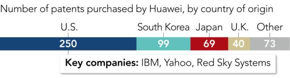Huawei: nhiều bằng sáng chế nhất thế giới nhưng gần 80% có chất lượng kém - Ảnh 2.