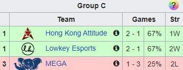 LMHT: Lowkey Esports phục thù MEGA Team, chính thức giành vé vào knock-out Play-in CKTG 2019 - Ảnh 11.