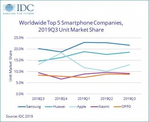 Thị trường smartphone Q3/2019: Samsung vẫn là số 1, Huawei bỏ xa Apple, Xiaomi suy sụp - Ảnh 1.