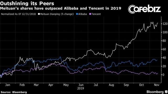 Giữa bão phá sản, thua lỗ, cổ phiếu một hãng giao đồ ăn lại thăng hoa vượt cả Alibaba, khiến nhà đầu tư phấn khích khi báo lãi tới hàng trăm triệu USD - Ảnh 2.