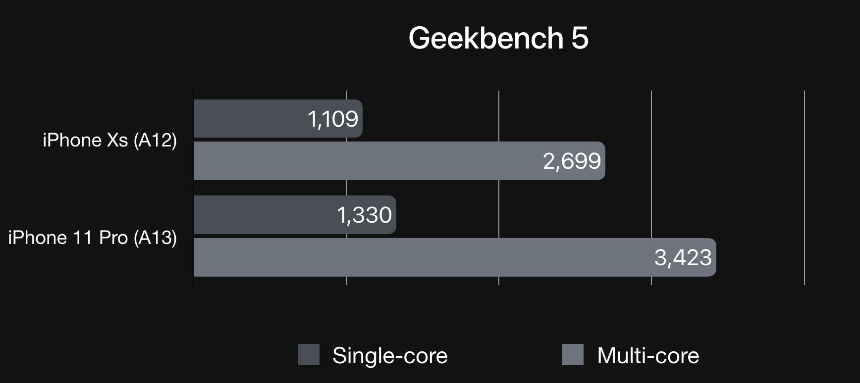 Đánh giá iPhone 11 Pro: Không phải người đi đầu, nhưng vẫn là người dẫn đầu - Ảnh 35.
