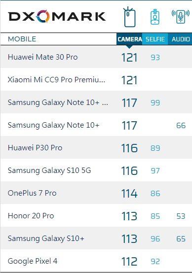 Xem cách Xiaomi vội vã ăn mừng sau khi Mi CC9 Pro đạt điểm DxOMark kỷ lục - Ảnh 1.