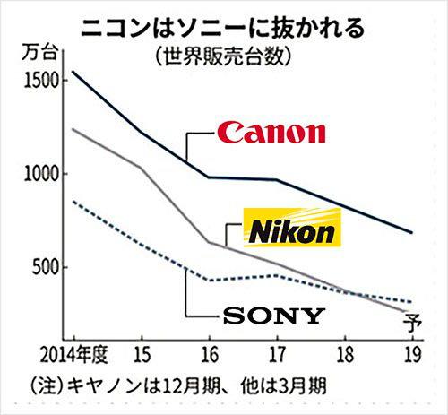 Sony chiếm vị trí thứ 2 trên thị trường máy ảnh, thay thế Nikon đang trong đà tụt dốc - Ảnh 2.