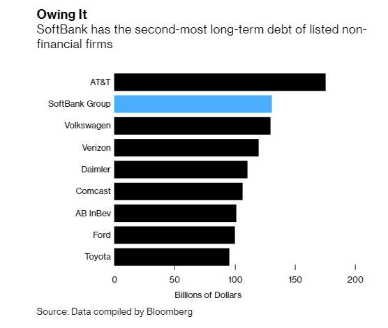 3 nhà băng lớn nhất Nhật Bản mắc kẹt với tỷ phú Masayoshi Son: Softbank là khách hàng sộp suốt 4 thập kỷ, đã cho vay tới hàng chục tỷ USD - Ảnh 3.