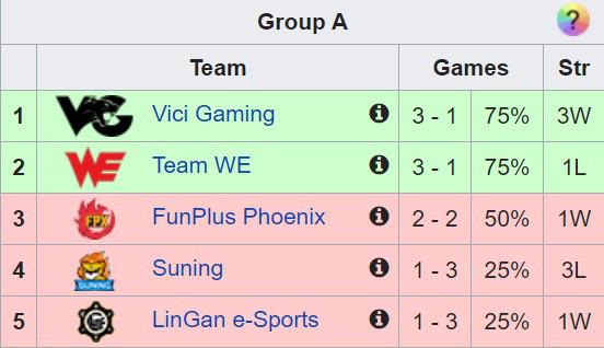 SofM và Suning Gaming thua tan nát tại Demacia Cup, fan tiếc rẻ Thế này thì thà ở lại LNG còn hơn - Ảnh 5.