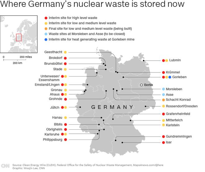 Đóng cửa toàn bộ nhà máy điện hạt nhân, nước Đức đau đầu tìm chỗ chôn chất thải phóng xạ trong 1 triệu năm - Ảnh 2.