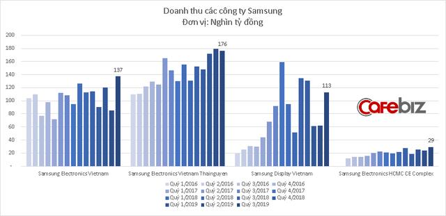 Galaxy Note 10 bán chạy, doanh thu các công ty Samsung tại Việt Nam lập kỷ lục mới - Ảnh 3.
