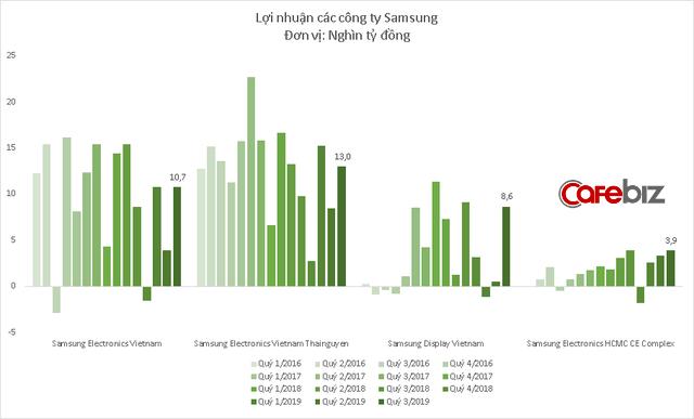 Galaxy Note 10 bán chạy, doanh thu các công ty Samsung tại Việt Nam lập kỷ lục mới - Ảnh 4.
