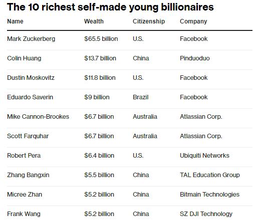 Top 10 tỷ phú tự thân dưới 40 tuổi: Trung Quốc vượt mặt Mỹ - Ảnh 2.