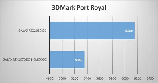 Đánh giá VGA Galax RTX 2070 EX 1 Click OC: Max setting Apex Legends siêu mượt, giá thì lại vô cùng dễ thở - Ảnh 11.