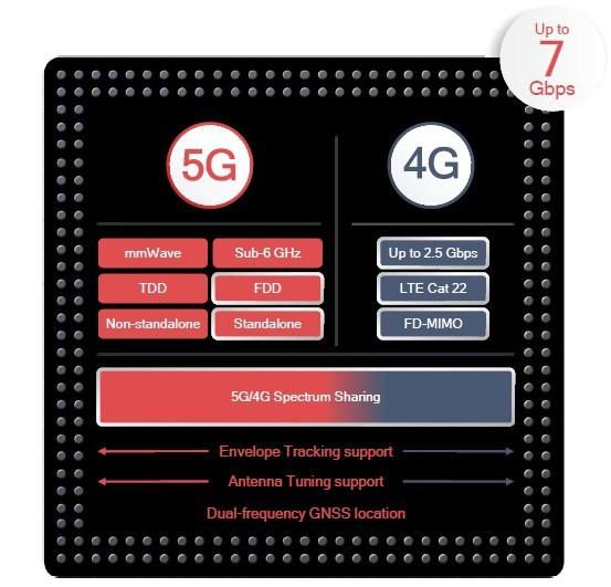 Điện thoại 5G chưa ra mắt, Qualcomm đã giới thiệu modem 5G thế hệ hai X55 - Ảnh 1.