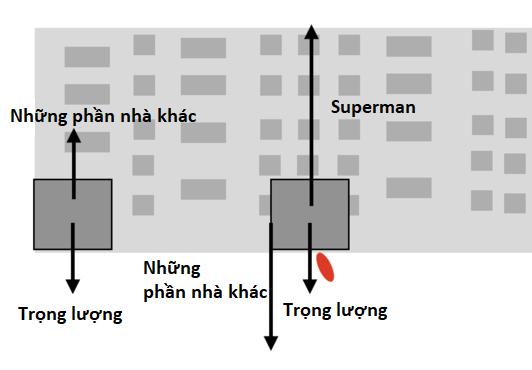 Giáo sư vật lý nói hành động nhấc nhà cứu người của Superman trong Justice League là hết sức vô lý - Ảnh 6.