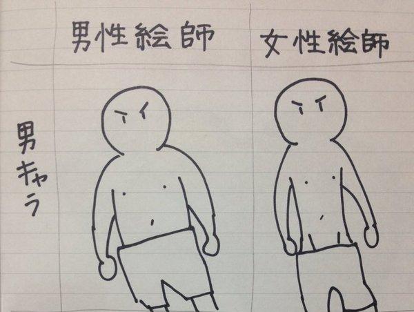 Đàn ông thì thích ngực to, phụ nữ thì muốn ngực bé: Quan điểm trái ngược giữa các nghệ sĩ vẽ anime - Ảnh 1.