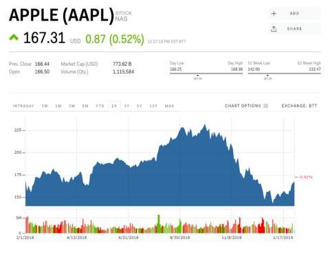 Cổ phiếu Apple lao dốc, nhưng CEO công ty đang quản lý cả tỷ USD đầu tư này cho rằng đừng sợ, Apple sẽ còn bay cao hơn - Ảnh 3.