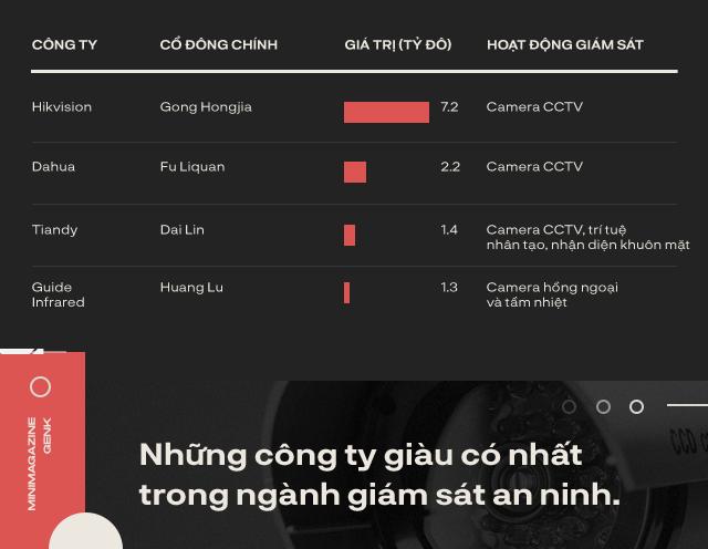 Công nghệ camera giám sát người dân tại Trung Quốc tạo ra tới 4 tỷ phú đô la như thế nào? - Ảnh 1.