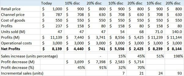 Tại sao Apple không giảm giá iPhone để bán được nhiều máy hơn? Phép tính sau cho thấy mọi chuyện không đơn giản như bạn nghĩ - Ảnh 3.