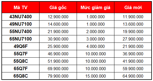 TV Samsung đang giảm giá mạnh, có mẫu giảm tới 15 triệu để kích cầu đầu năm - Ảnh 1.