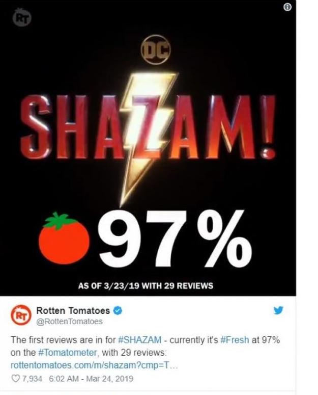 Thánh lầy Shazam sẽ vượt qua Aquaman trở thành phim siêu anh hùng hay nhất của DC? - Ảnh 2.