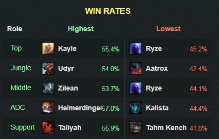 LMHT: Kayle vừa làm lại đã lỗi nặng với tỉ lệ thắng cao ngất ngưởng trong lịch sử - Ảnh 1.