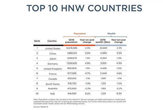 Việt Nam đứng thứ 4 toàn cầu về tốc độ tăng lượng người siêu giàu - Ảnh 2.