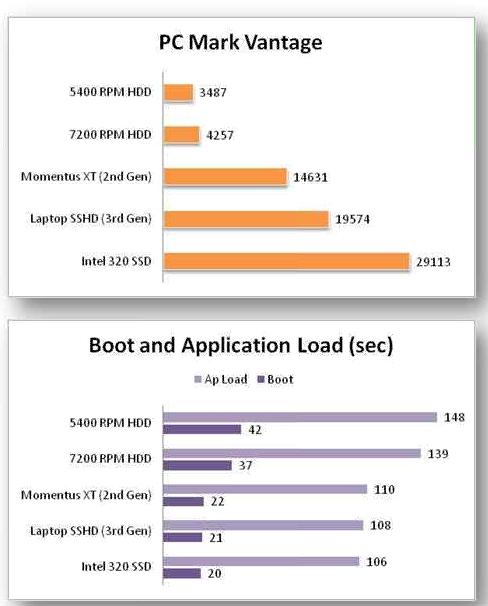 Ổ cứng Fusion Drive mới của Apple là gì? Liệu nó có tốt hơn ổ cứng thể rắn SSD? - Ảnh 3.
