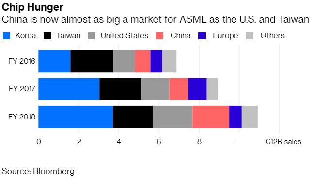 ASML có công nghệ gì đặc biệt khiến công ty Trung Quốc phải tìm cách ăn trộm? - Ảnh 3.