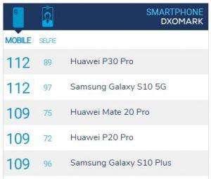 Galaxy S10 5G bất ngờ đạt 112 điểm chụp ảnh DxOMark, ngang bằng P30 Pro và còn vượt trội về khả năng chụp selfie - Ảnh 1.