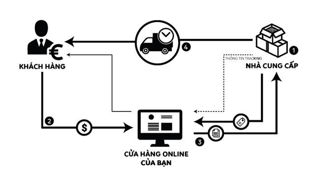Đây là mô hình kinh doanh tiềm năng nhờ ăn theo sự phát triển của thương mại điện tử trên thế giới - Ảnh 1.