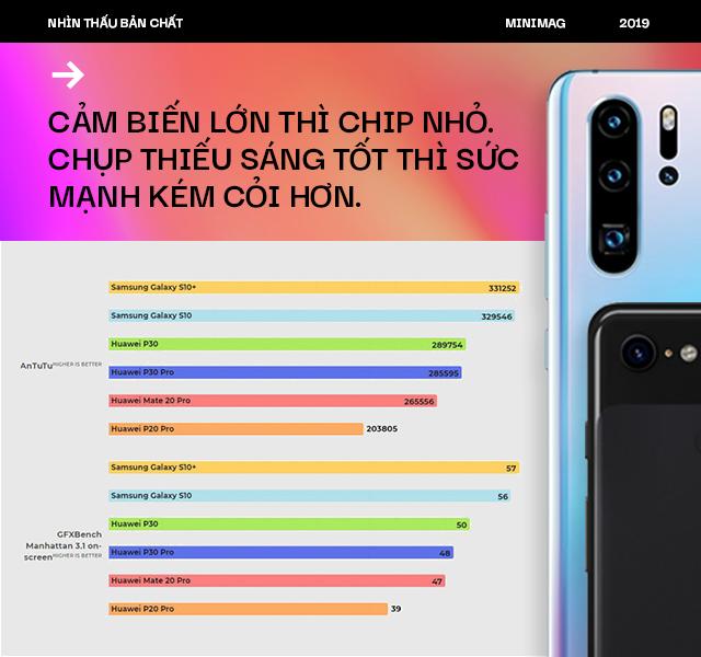 Nhìn thấu bản chất: Google, Apple, Samsung và cả Sony thừa sức tạo smartphone chụp tối tốt như Huawei P30 Pro nhưng vì sao không làm? - Ảnh 10.