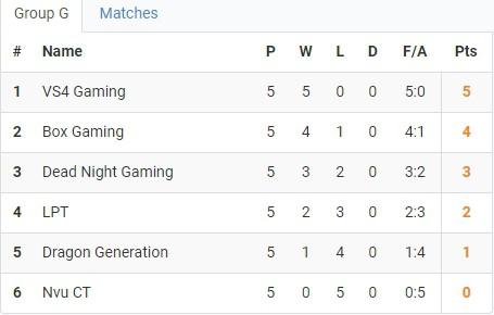 LMHT: Nối gót QTV Gaming và SBTC, Team của Warzone cũng sớm dừng bước tại vòng loại toàn quốc VCSB - Ảnh 1.