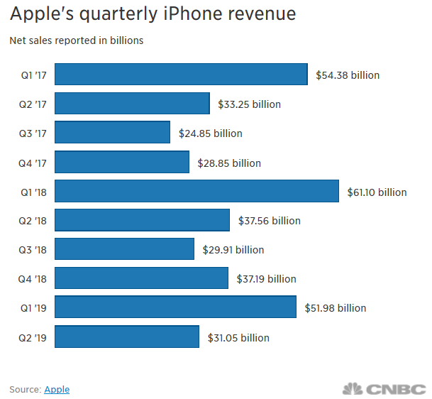 Apple Q2/2019: doanh thu 58 tỷ USD vượt kỳ vọng, iPhone suy yếu nhưng iPad, AirPods và dịch vụ đều tăng mạnh - Ảnh 1.