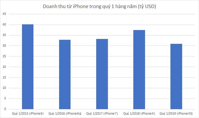 Lợi nhuận giảm, doanh số iPhone giảm nhưng sao giá cổ phiếu Apple cứ tăng, nhà đầu tư càng lúc càng tin tưởng Tim Cook? - Ảnh 1.
