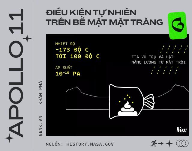 Phi hành gia đã để lại hàng đống phân trên Mặt Trăng và lần tới, chúng ta sẽ phải lên đó mang chúng về - Ảnh 7.