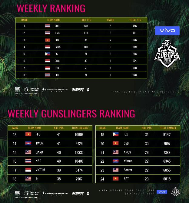 SEA SEMI FINAL PMCO 2019: Box Gaming chốt hạ tuần đầu với Top 1 dành cho đội tuyển PUBG Mobile VN - Ảnh 6.