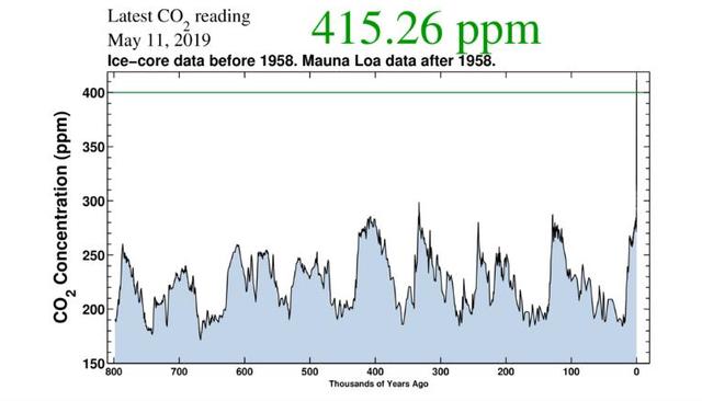 Chưa bao giờ trong lịch sử tiến hóa của loài người, khí CO2 trong khí quyển lại nhiều đến vậy - Ảnh 2.