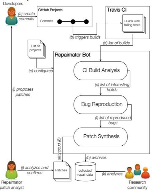 Một chương trình bot có thể tự động sửa lỗi phần mềm với chất lượng ngang với con người - Ảnh 2.